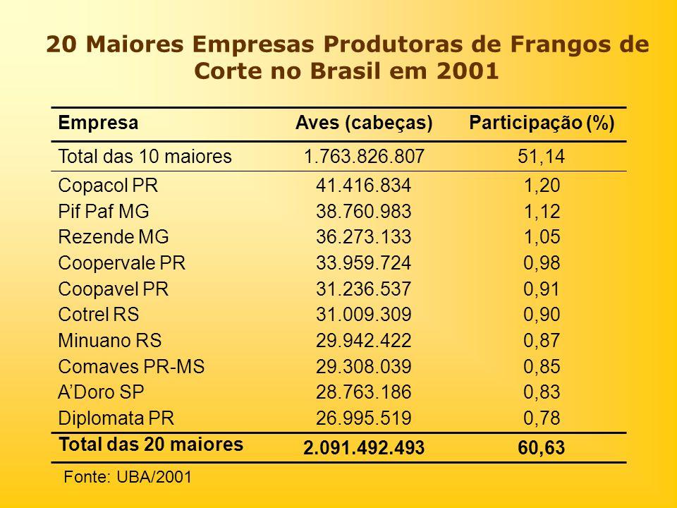 20 Maiores Empresas Produtoras de Frangos de Corte no Brasil em 2001 60,632.091.492.493 Total das 20 maiores 51,141.763.826.807Total das 10 maiores 0,