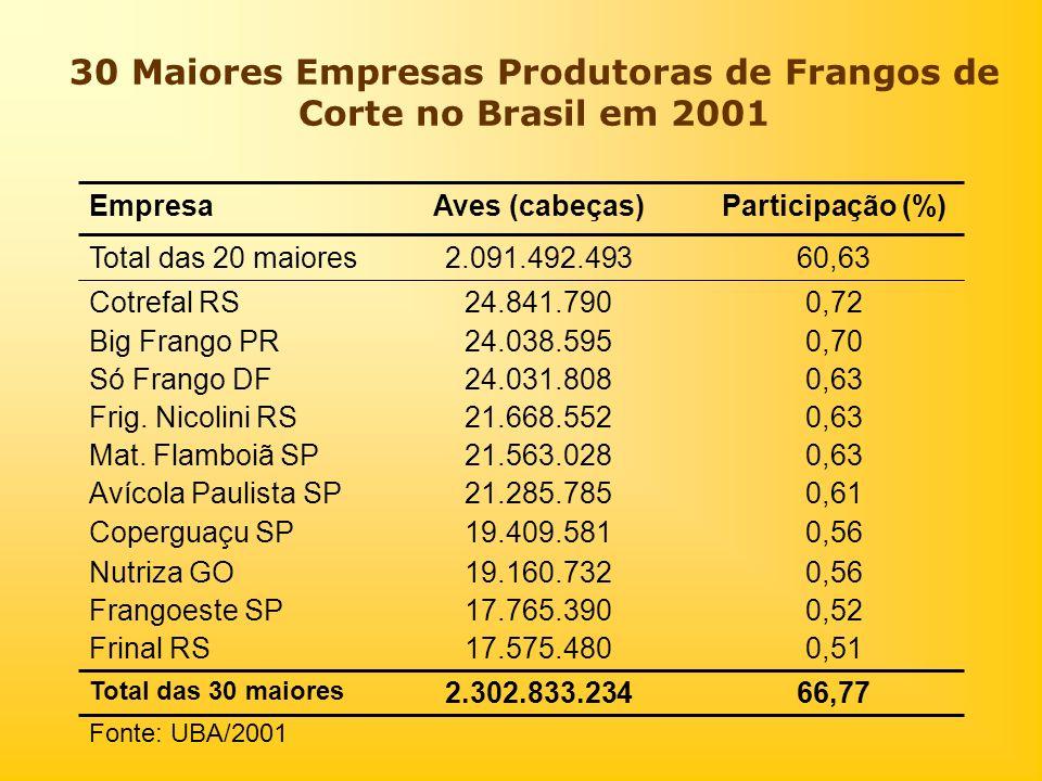 30 Maiores Empresas Produtoras de Frangos de Corte no Brasil em 2001 Fonte: UBA/2001 66,772.302.833.234 Total das 30 maiores 0,5117.575.480Frinal RS 0