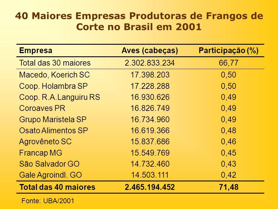 40 Maiores Empresas Produtoras de Frangos de Corte no Brasil em 2001 Fonte: UBA/2001 71,482.465.194.452Total das 40 maiores 0,4214.503.111Gale Agroind