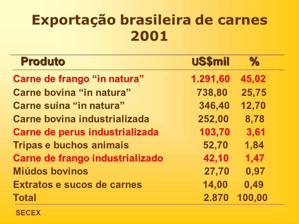 Exportação brasileira de carnes 2001 Carne de frango in natura 1.291,60 45,02 Carne bovina in natura 738,80 25,75 Carne suína in natura 346,40 12,70 C