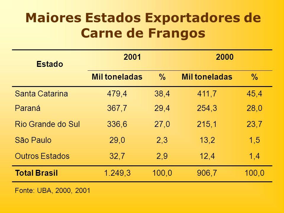 Maiores Estados Exportadores de Carne de Frangos 100,0906,7100,01.249,3Total Brasil 1,412,42,932,7Outros Estados 1,513,22,329,0São Paulo 23,7215,127,0
