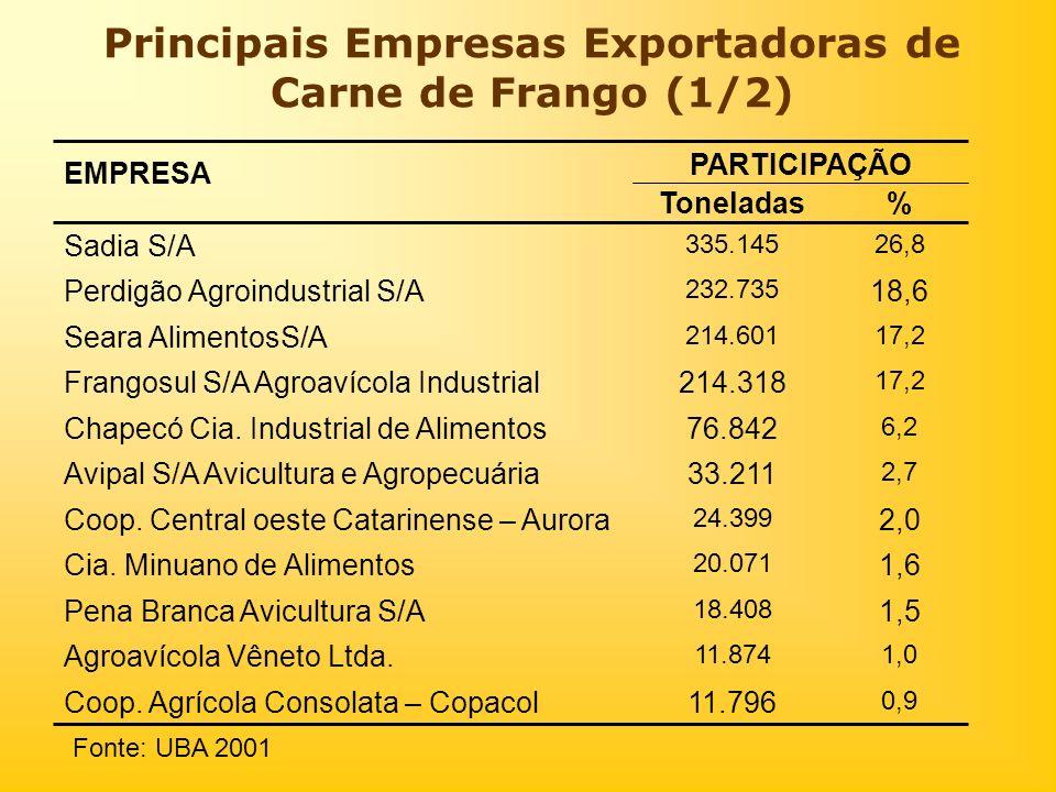 Principais Empresas Exportadoras de Carne de Frango (1/2) Fonte: UBA 2001 2,0 24.399 Coop. Central oeste Catarinense – Aurora 0,9 11.796Coop. Agrícola