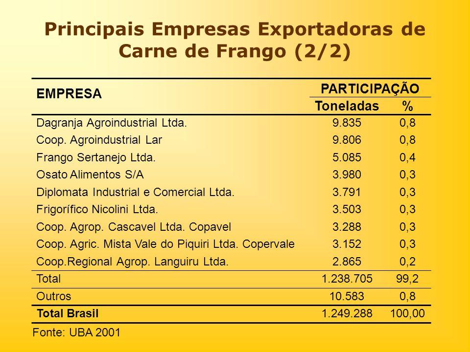 Principais Empresas Exportadoras de Carne de Frango (2/2) 100,001.249.288Total Brasil 0,810.583Outros 99,21.238.705Total 0,22.865Coop.Regional Agrop.