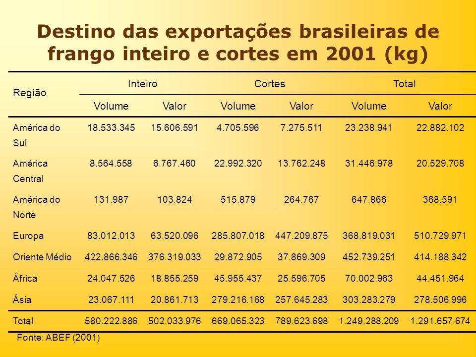 Destino das exportações brasileiras de frango inteiro e cortes em 2001 (kg) 1.291.657.6741.249.288.209789.623.698669.065.323502.033.976580.222.886Tota
