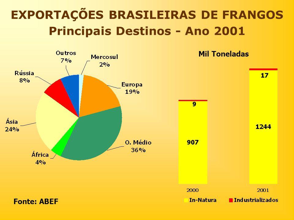 EXPORTAÇÕES BRASILEIRAS DE FRANGOS Principais Destinos - Ano 2001 Mil Toneladas Fonte: ABEF