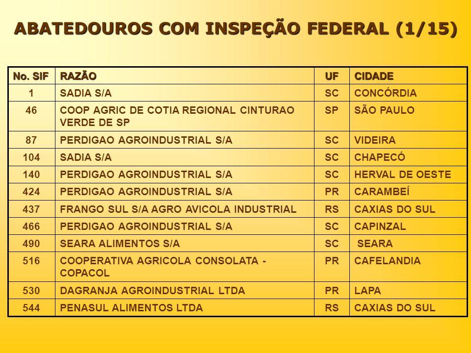 ABATEDOUROS COM INSPEÇÃO FEDERAL (1/15) CAXIAS DO SULRSPENASUL ALIMENTOS LTDA544 LAPAPRDAGRANJA AGROINDUSTRIAL LTDA530 CAFELANDIAPRCOOPERATIVA AGRICOL