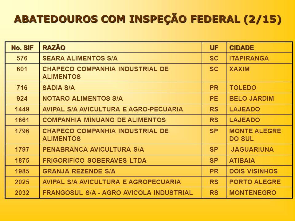 ABATEDOUROS COM INSPEÇÃO FEDERAL (2/15) CIDADEUFRAZÃO No. SIF MONTENEGRORSFRANGOSUL S/A - AGRO AVICOLA INDUSTRIAL2032 PORTO ALEGRERSAVIPAL S/A AVICULT