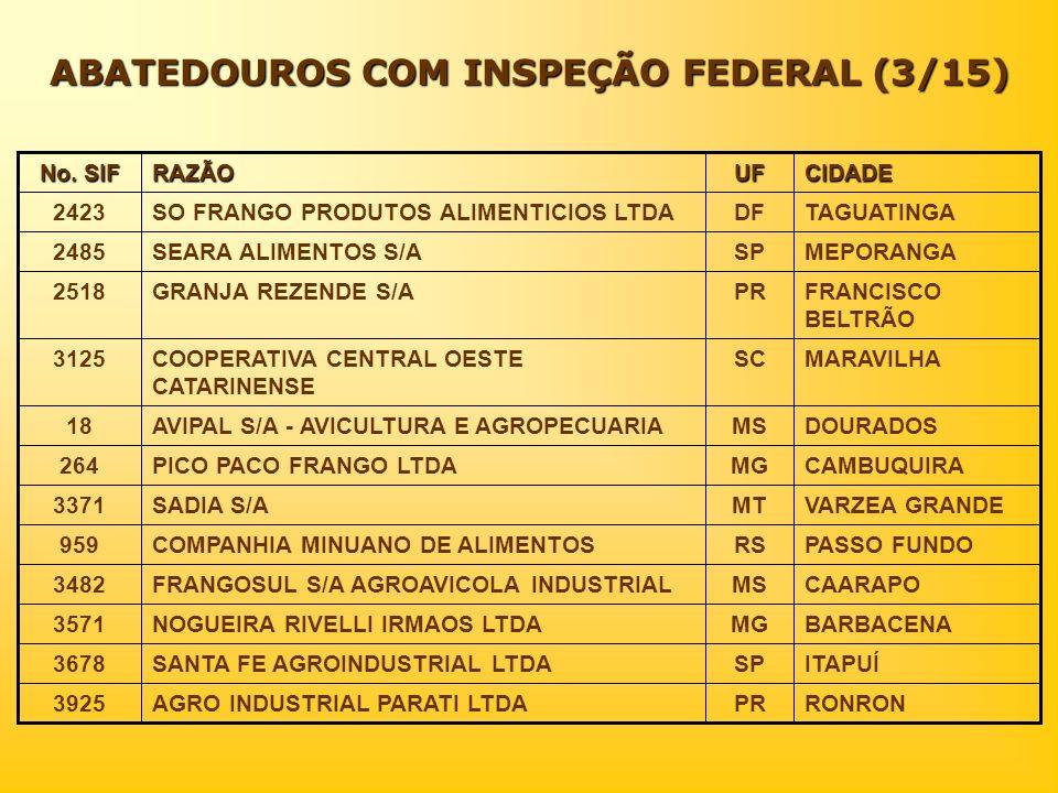 ABATEDOUROS COM INSPEÇÃO FEDERAL (3/15) CIDADEUFRAZÃO No. SIF RONRONPRAGRO INDUSTRIAL PARATI LTDA3925 ITAPUÍSPSANTA FE AGROINDUSTRIAL LTDA3678 BARBACE