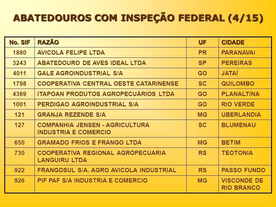ABATEDOUROS COM INSPEÇÃO FEDERAL (4/15) CIDADEUFRAZÃO No. SIF VISCONDE DE RIO BRANCO MGPIF PAF S/A INDUSTRIA E COMERCIO926 PASSO FUNDORSFRANGOSUL S/A.