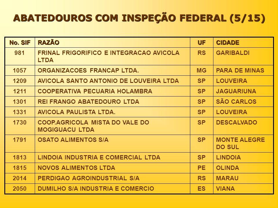 ABATEDOUROS COM INSPEÇÃO FEDERAL (5/15) CIDADEUFRAZÃO No. SIF VIANAESDUMILHO S/A INDUSTRIA E COMERCIO2050 MARAURSPERDIGAO AGROINDUSTRIAL S/A2014 OLIND