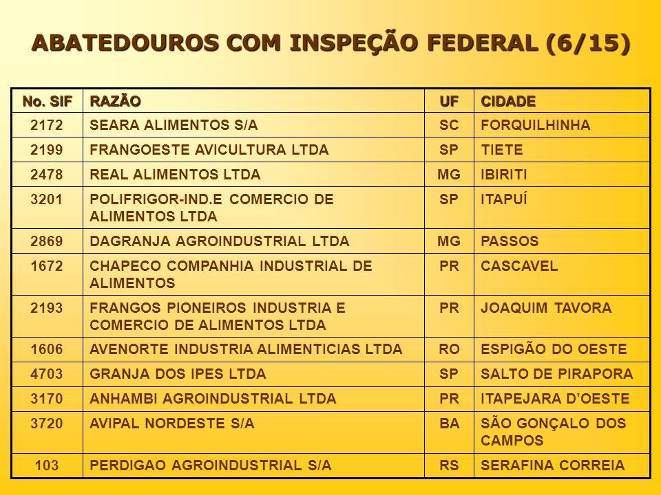 ABATEDOUROS COM INSPEÇÃO FEDERAL (6/15) CIDADEUFRAZÃO No. SIF SERAFINA CORREIARSPERDIGAO AGROINDUSTRIAL S/A103 SÃO GONÇALO DOS CAMPOS BAAVIPAL NORDEST