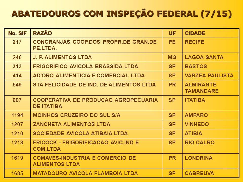 ABATEDOUROS COM INSPEÇÃO FEDERAL (7/15) CIDADEUFRAZÃO No. SIF CABREUVASPMATADOURO AVICOLA FLAMBOIA LTDA1685 LONDRINAPRCOMAVES-INDUSTRIA E COMERCIO DE