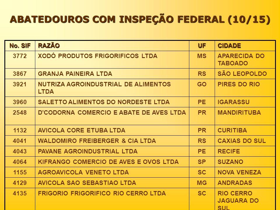 ABATEDOUROS COM INSPEÇÃO FEDERAL (10/15) CIDADEUFRAZÃO No. SIF RIO CERRO JAGUARA DO SUL SCFRIGORIO FRIGORIFICO RIO CERRO LTDA4135 ANDRADASMGAVICOLA SA
