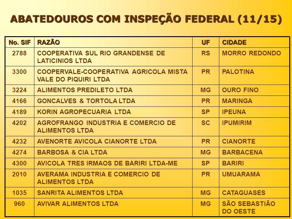 ABATEDOUROS COM INSPEÇÃO FEDERAL (11/15) CIDADEUFRAZÃO No. SIF SÃO SEBASTIÃO DO OESTE MGAVIVAR ALIMENTOS LTDA960 CATAGUASESMGSANRITA ALIMENTOS LTDA103