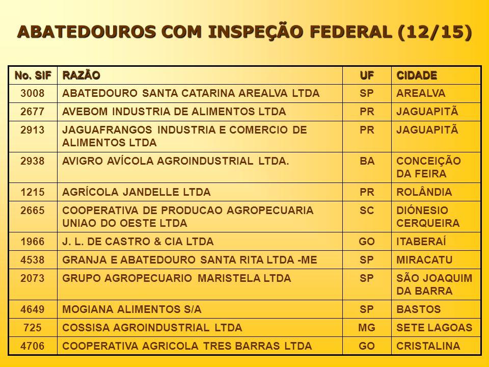 ABATEDOUROS COM INSPEÇÃO FEDERAL (12/15) CIDADEUFRAZÃO No. SIF CRISTALINAGOCOOPERATIVA AGRICOLA TRES BARRAS LTDA4706 SETE LAGOASMGCOSSISA AGROINDUSTRI