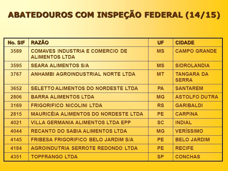 ABATEDOUROS COM INSPEÇÃO FEDERAL (14/15) CIDADEUFRAZÃO No. SIF CONCHASSPTOPFRANGO LTDA4351 RECIFEPEAGROINDUTRIA SERROTE REDONDO LTDA4184 BELO JARDIMPE