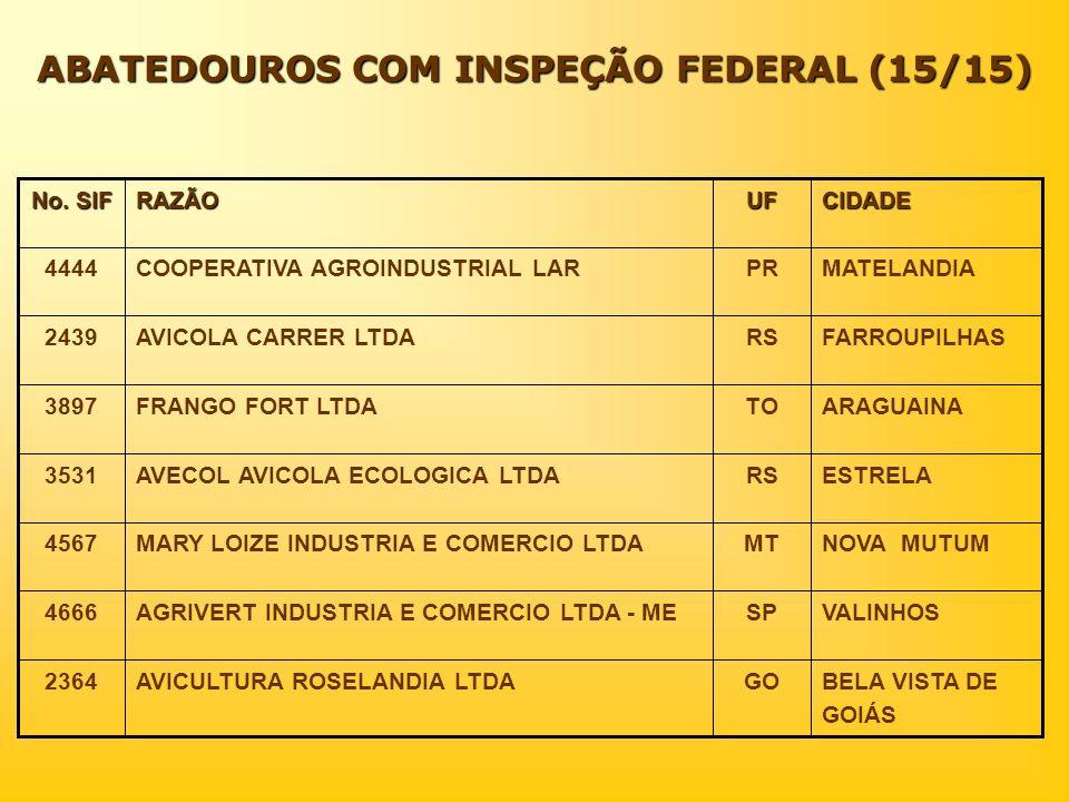ABATEDOUROS COM INSPEÇÃO FEDERAL (15/15) CIDADEUFRAZÃO No. SIF BELA VISTA DE GOIÁS GOAVICULTURA ROSELANDIA LTDA2364 VALINHOSSPAGRIVERT INDUSTRIA E COM