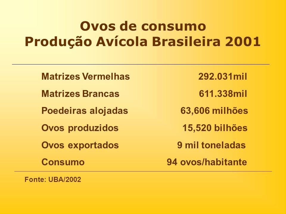 Ovos de consumo Produção Avícola Brasileira 2001 Matrizes Vermelhas 292.031mil Matrizes Brancas 611.338mil Poedeiras alojadas 63,606 milhões Ovos prod