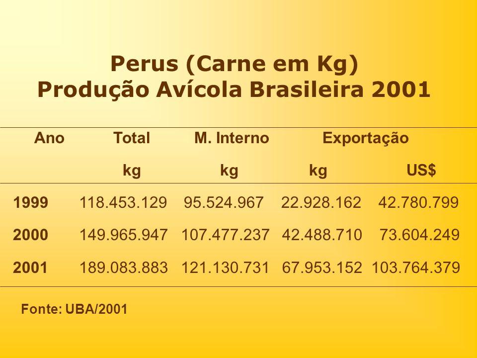 Perus (Carne em Kg) Produção Avícola Brasileira 2001 Ano Total M. Interno Exportação kg kg kg US$ 1999 118.453.129 95.524.967 22.928.162 42.780.799 20