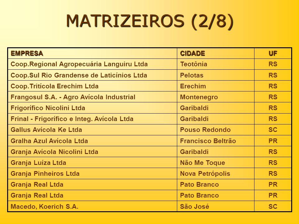 MATRIZEIROS (2/8) RSTeotôniaCoop.Regional Agropecuária Languiru LtdaUFCIDADEEMPRESA SCSão JoséMacedo, Koerich S.A. PRPato BrancoGranja Real Ltda PRPat