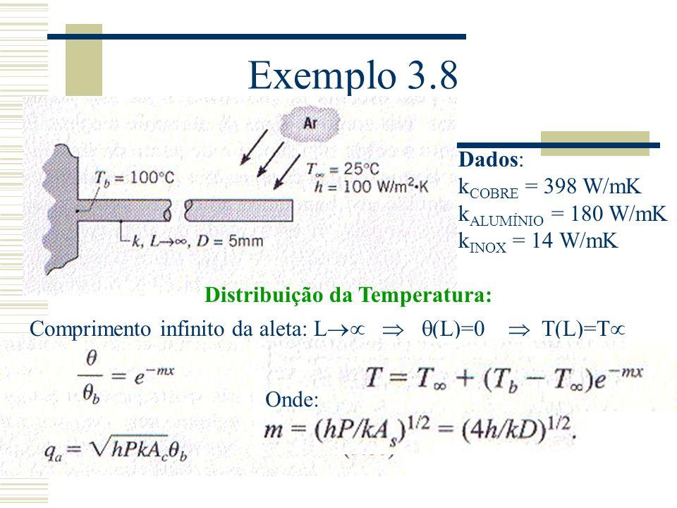 Exemplo 3.8 Dados: k COBRE = 398 W/mK k ALUMÍNIO = 180 W/mK k INOX = 14 W/mK Distribuição da Temperatura: Comprimento infinito da aleta: L (L)=0 T(L)=