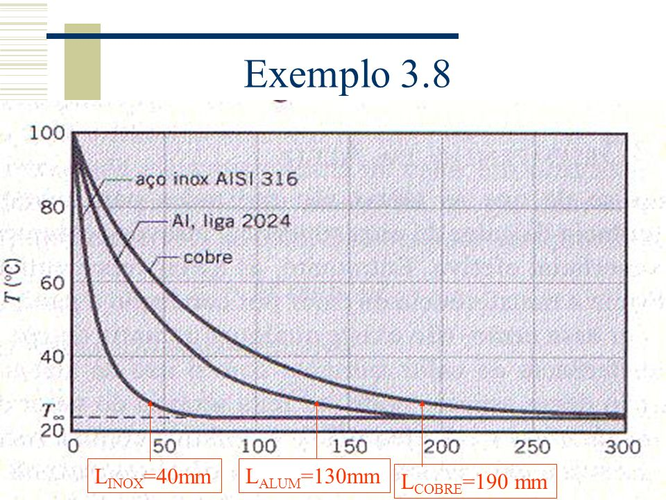Exemplo 3.8 L COBRE =190 mm L INOX =40mm L ALUM =130mm