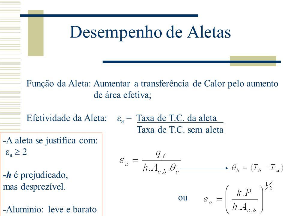 Desempenho de Aletas Função da Aleta: Aumentar a transferência de Calor pelo aumento de área efetiva; Efetividade da Aleta: a = Taxa de T.C. da aleta