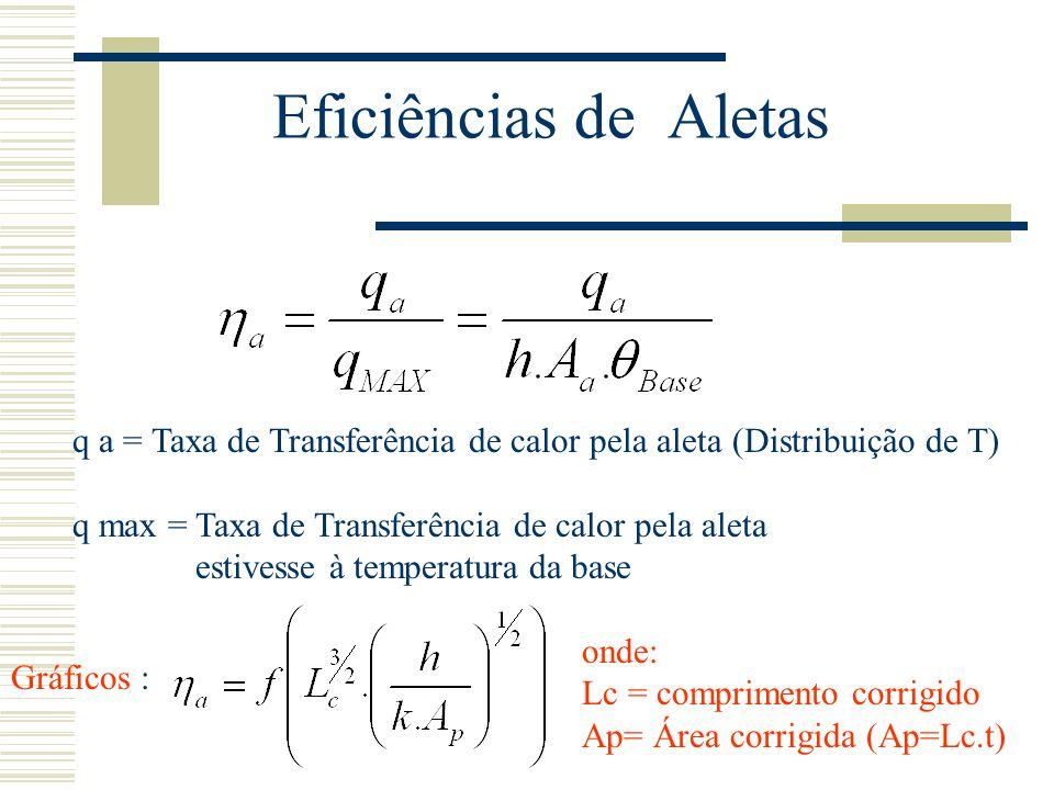 Eficiências de Aletas q a = Taxa de Transferência de calor pela aleta (Distribuição de T) q max = Taxa de Transferência de calor pela aleta estivesse