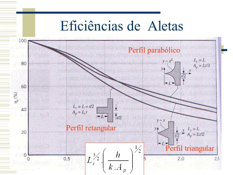 Eficiências de Aletas Perfil retangular Perfil parabólico Perfil triangular