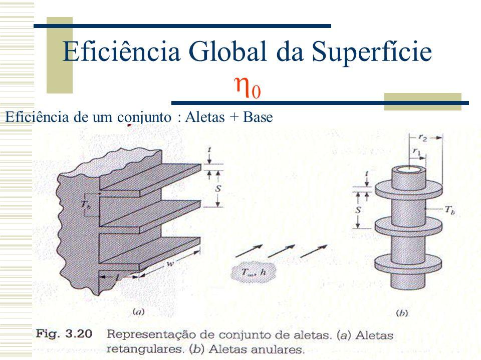 Eficiência Global da Superfície 0 Eficiência de um conjunto : Aletas + Base