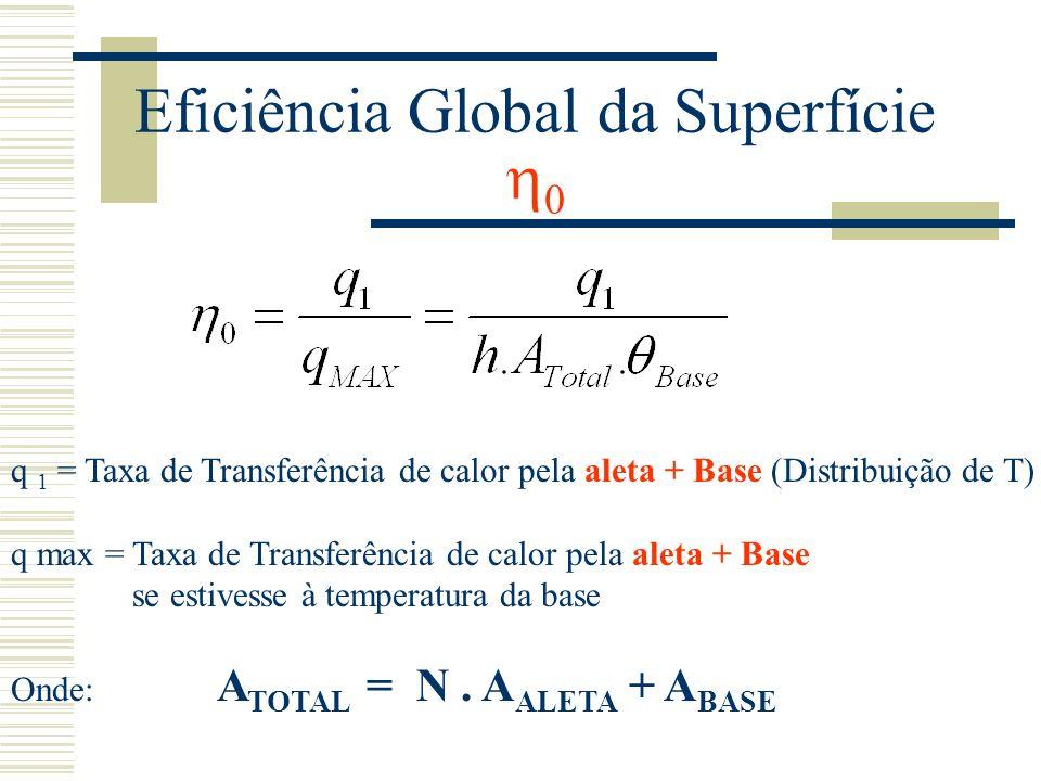 Eficiência Global da Superfície 0 q 1 = Taxa de Transferência de calor pela aleta + Base (Distribuição de T) q max = Taxa de Transferência de calor pe