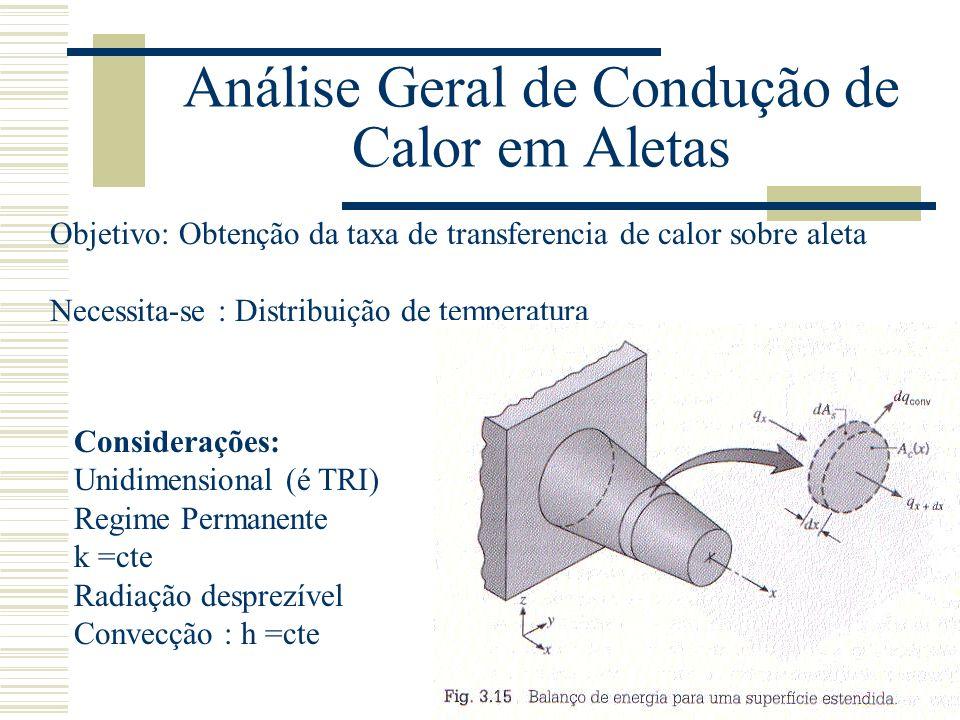 Análise Geral de Condução de Calor em Aletas Considerações: Unidimensional (é TRI) Regime Permanente k =cte Radiação desprezível Convecção : h =cte Ob