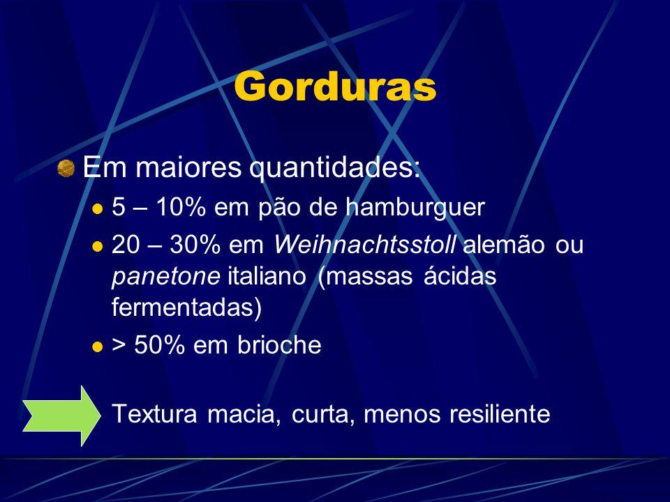 Gorduras Em maiores quantidades: 5 – 10% em pão de hamburguer 20 – 30% em Weihnachtsstoll alemão ou panetone italiano (massas ácidas fermentadas) > 50