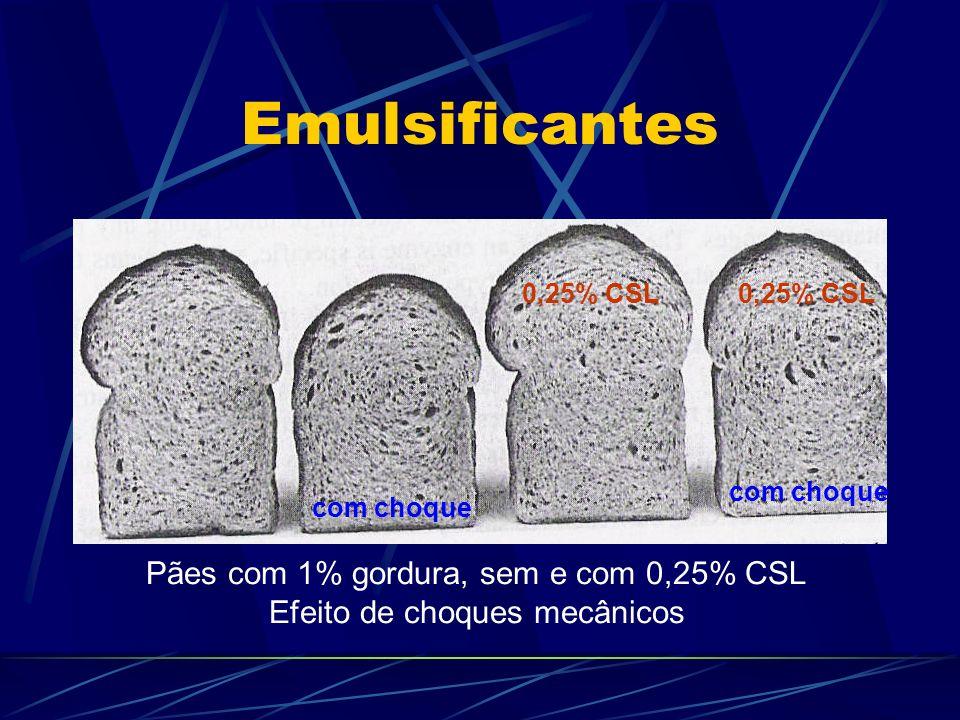 Emulsificantes Pães com 1% gordura, sem e com 0,25% CSL Efeito de choques mecânicos 0,25% CSL com choque