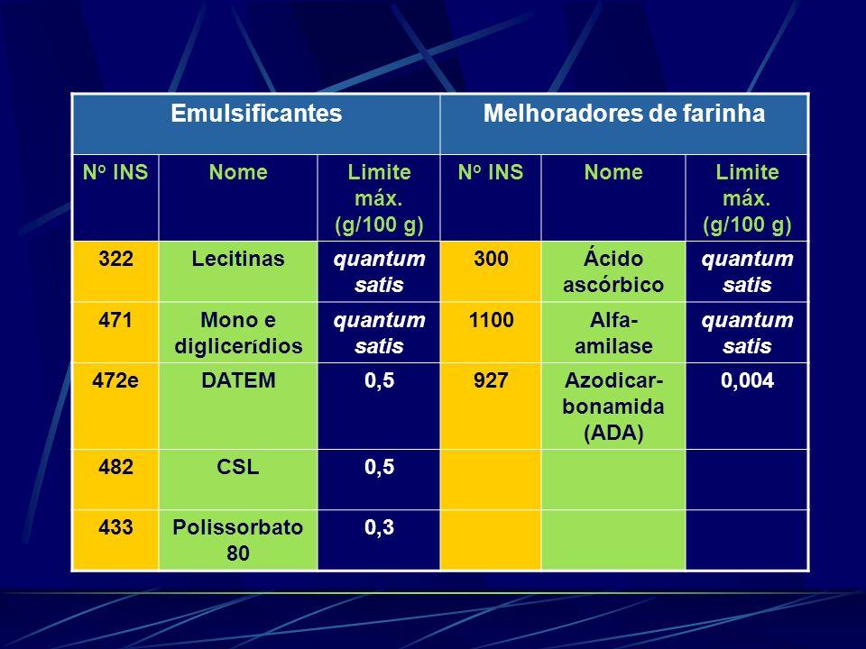 EmulsificantesMelhoradores de farinha N o INSNomeLimite máx. (g/100 g) N o INSNomeLimite máx. (g/100 g) 322Lecitinasquantum satis 300Ácido ascórbico q
