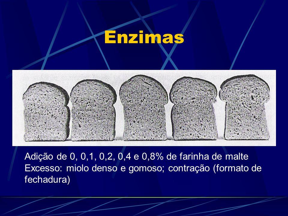 Enzimas Adição de 0, 0,1, 0,2, 0,4 e 0,8% de farinha de malte Excesso: miolo denso e gomoso; contração (formato de fechadura)