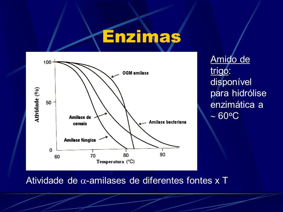 Enzimas Amido de trigo: disponível para hidrólise enzimática a 60 o C Atividade de -amilases de diferentes fontes x T