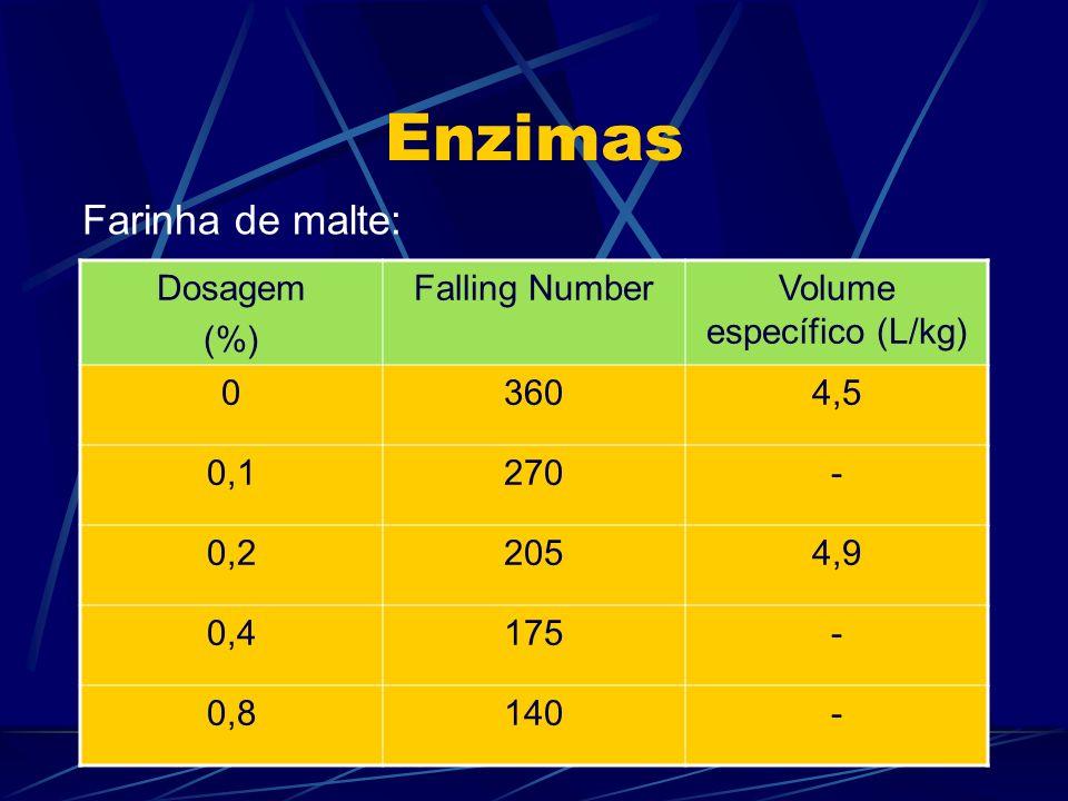 Enzimas Dosagem (%) Falling NumberVolume específico (L/kg) 03604,5 0,1270- 0,22054,9 0,4175- 0,8140- Farinha de malte:
