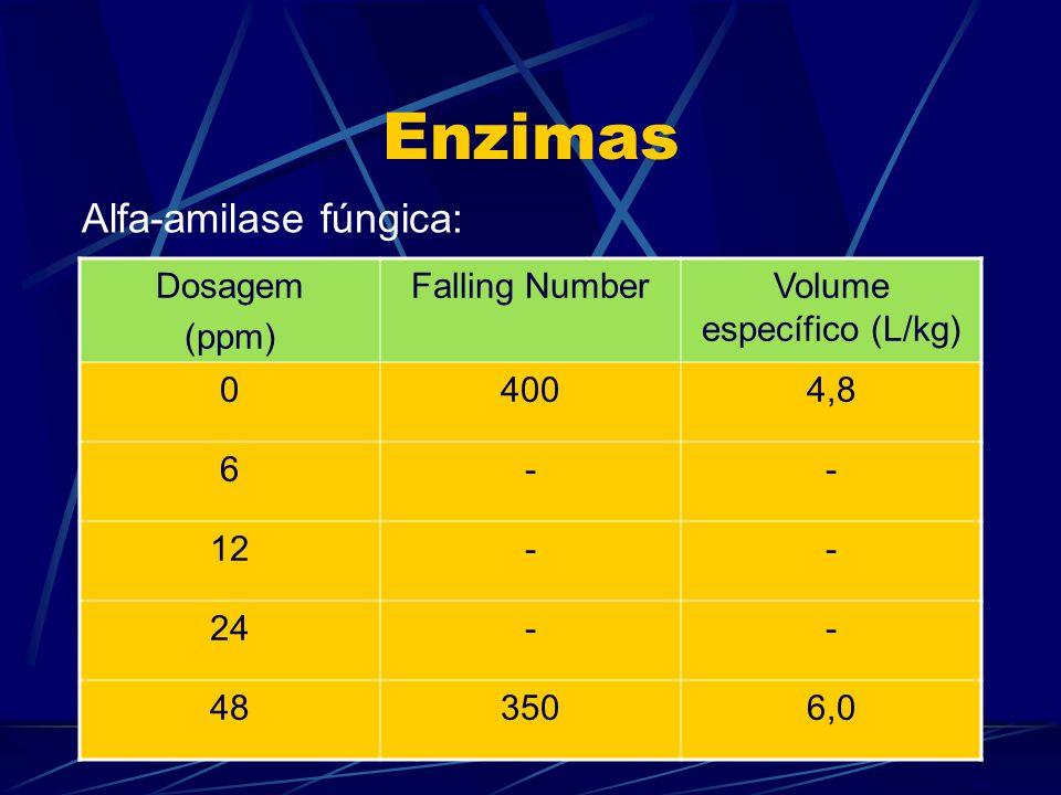 Enzimas Dosagem (ppm) Falling NumberVolume específico (L/kg) 04004,8 6-- 12-- 24-- 483506,0 Alfa-amilase fúngica: