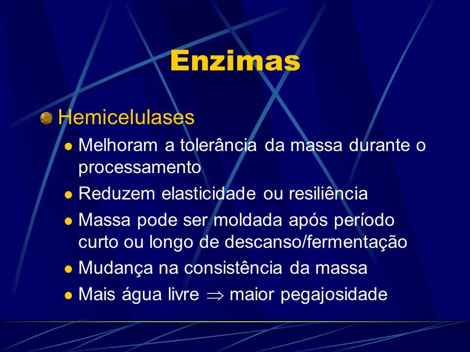 Enzimas Hemicelulases Melhoram a tolerância da massa durante o processamento Reduzem elasticidade ou resiliência Massa pode ser moldada após período c