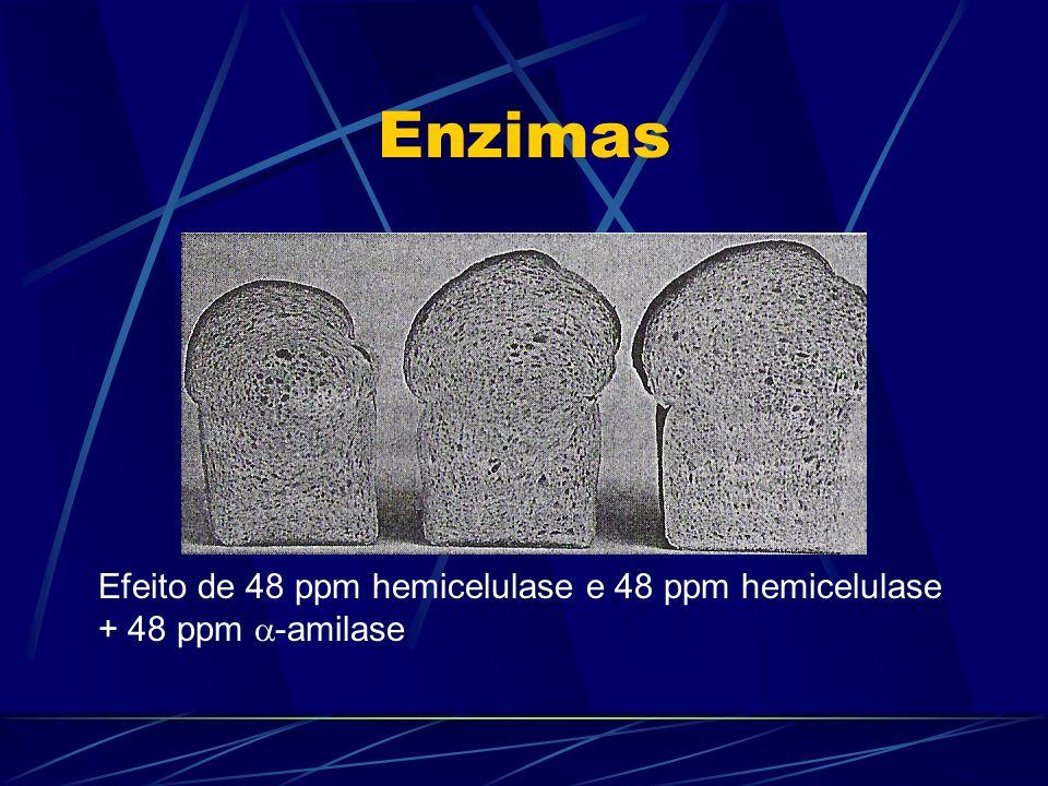Enzimas Efeito de 48 ppm hemicelulase e 48 ppm hemicelulase + 48 ppm -amilase