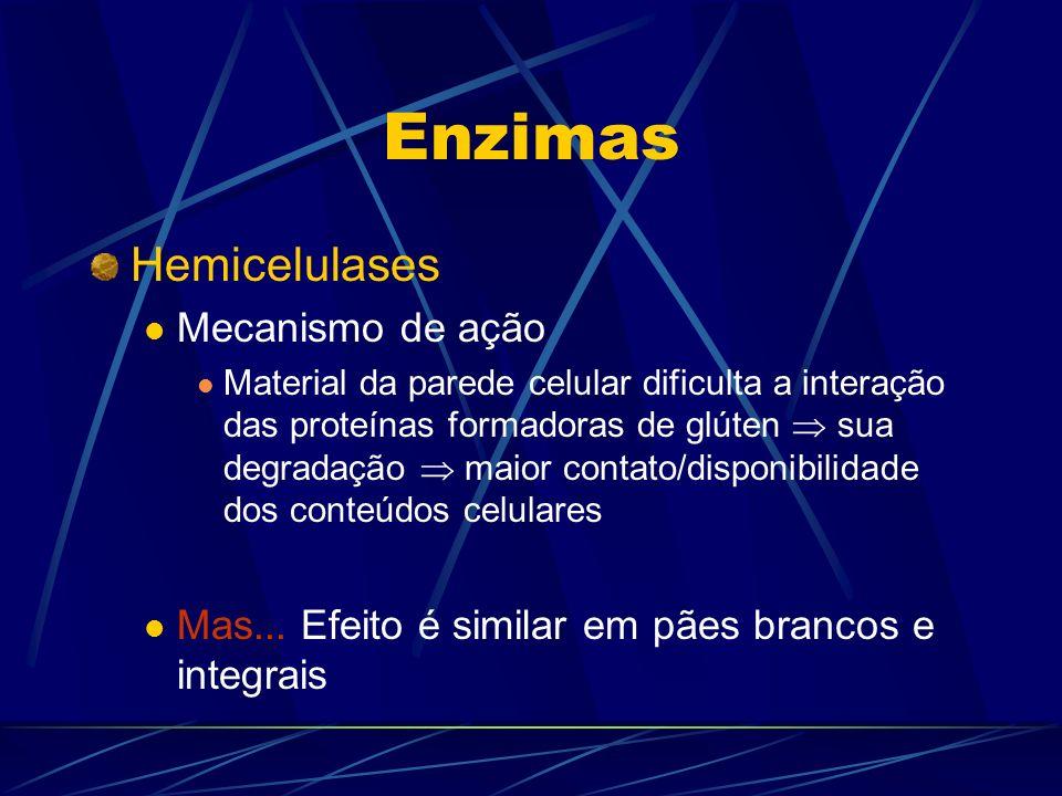 Enzimas Hemicelulases Mecanismo de ação Material da parede celular dificulta a interação das proteínas formadoras de glúten sua degradação maior conta