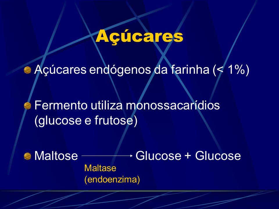 Açúcares Açúcares endógenos da farinha (< 1%) Fermento utiliza monossacarídios (glucose e frutose) MaltoseGlucose + Glucose Maltase (endoenzima)