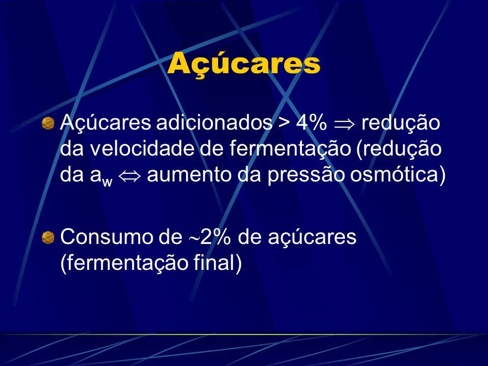 Açúcares Açúcares adicionados > 4% redução da velocidade de fermentação (redução da a w aumento da pressão osmótica) Consumo de 2% de açúcares (fermen