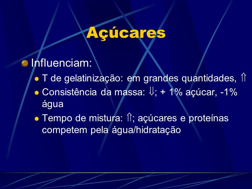 Açúcares Influenciam: T de gelatinização: em grandes quantidades, Consistência da massa: ; + 1% açúcar, -1% água Tempo de mistura: ; açúcares e proteí