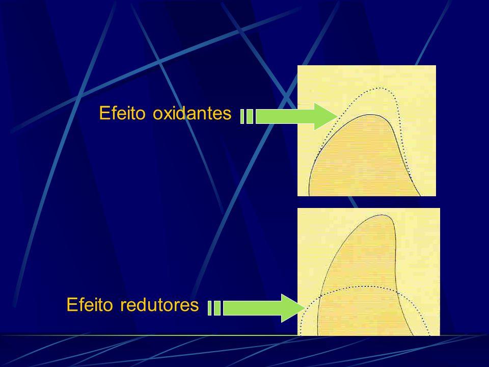Efeito oxidantes Efeito redutores