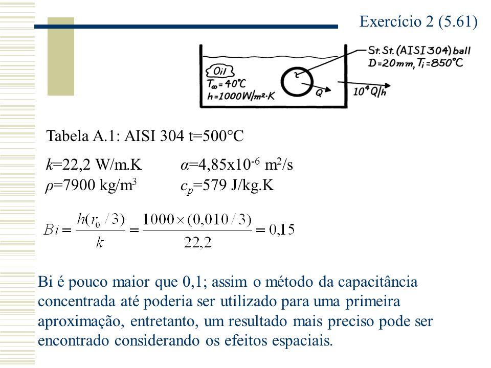 Exercício 2 (5.61) k=22,2 W/m.K c p =579 J/kg.Kρ=7900 kg/m 3 α=4,85x10 -6 m 2 /s Tabela A.1: AISI 304 t=500°C Bi é pouco maior que 0,1; assim o método