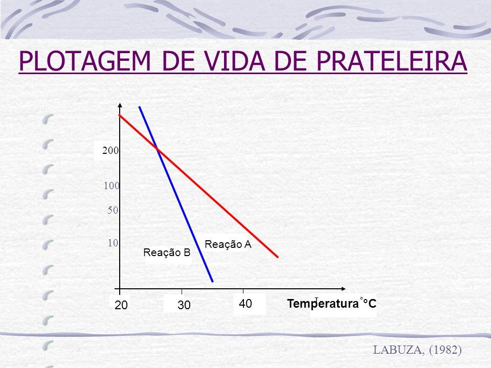 PLOTAGEM DE VIDA DE PRATELEIRA Figura. Shelf-life plot para duas reações distintas. 200 T Temperatura °C o Reação A Reação B 20 30 40 100 50 10 LABUZA