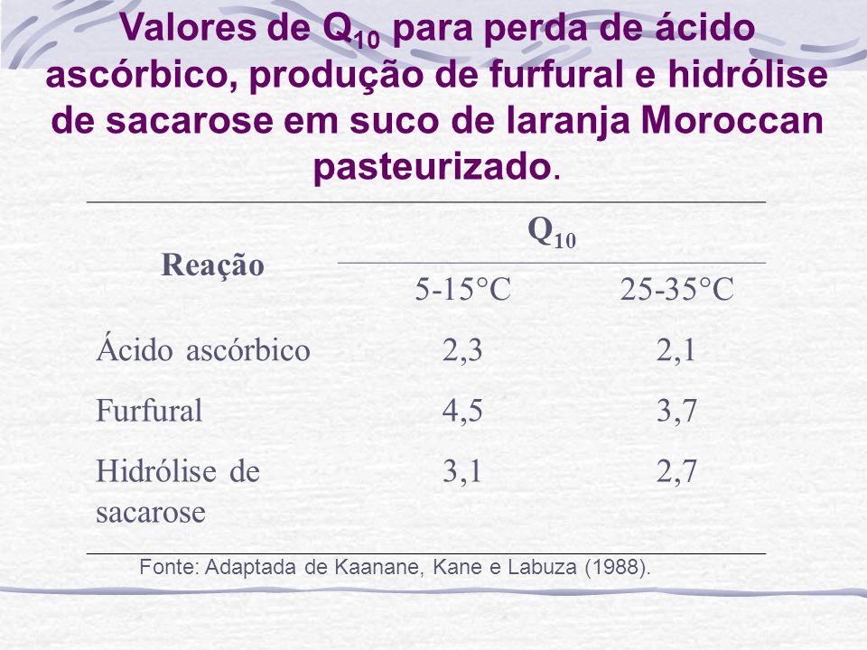 Valores de Q 10 para perda de ácido ascórbico, produção de furfural e hidrólise de sacarose em suco de laranja Moroccan pasteurizado. Reação Q 10 5-15