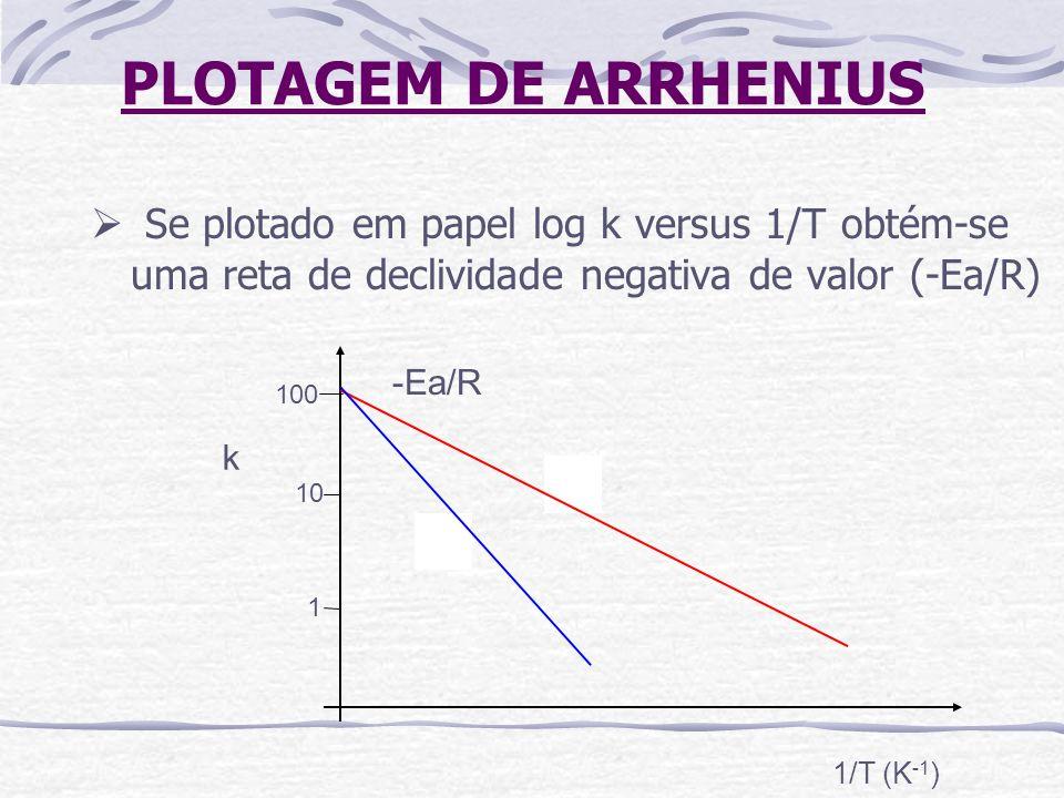 MODELO Q 10 O Q 10 também pode ser calculado para plotar vida de prateleira: Onde θ sT = temperatura de estocagem LABUZA, (1982)